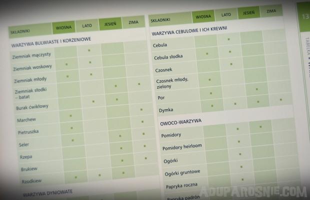 zdrowa kuchnia prosto z targu (6)